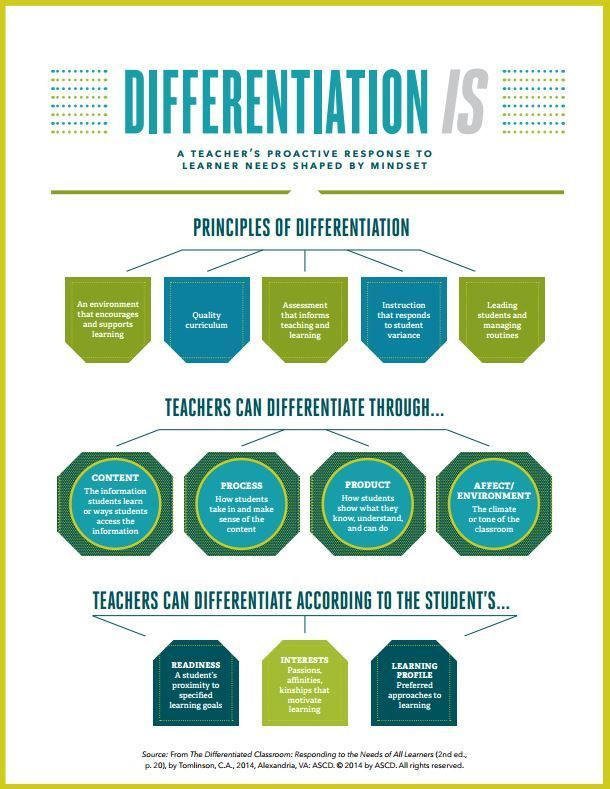 Characteristics of Differentiated Instruction. See what curricular elements teachers may adapt based on student characteristics at any point in a lesson or unit.