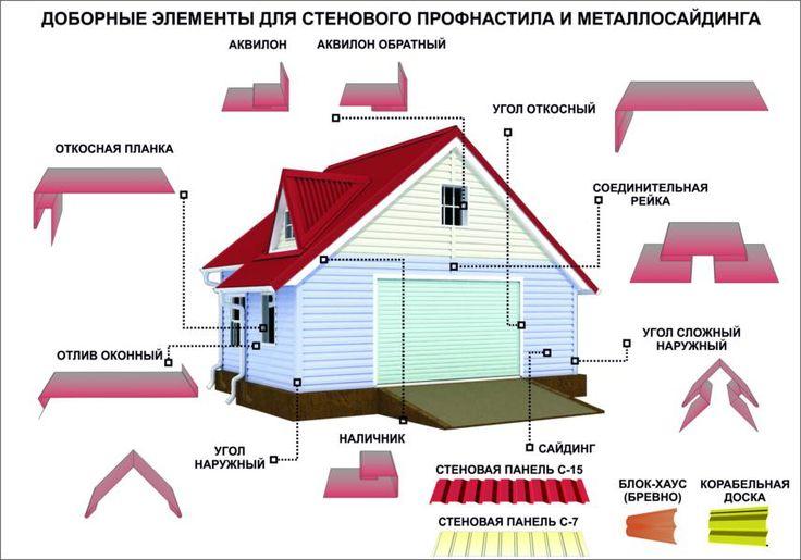 Доборные элементы для стенового профнастила и металлосайдинга.