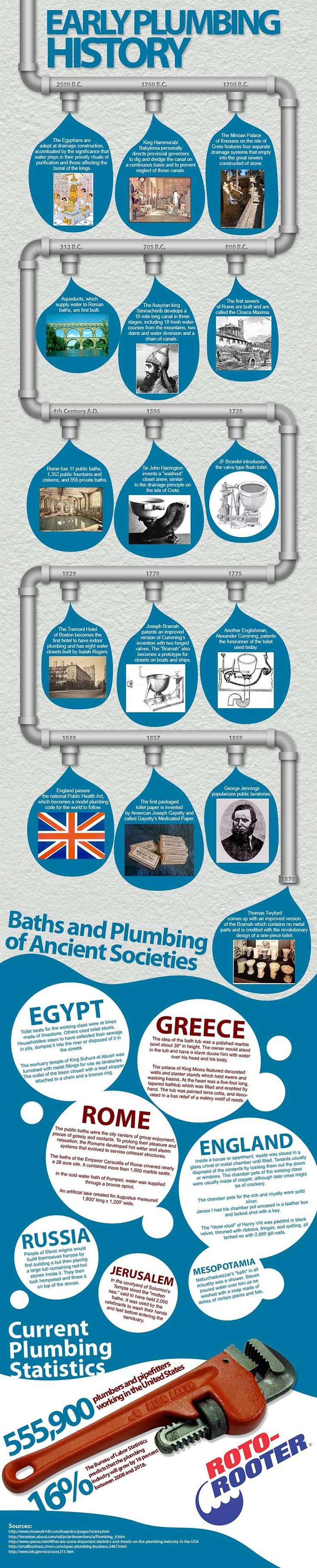 Early plumbing history infographic plumbing the o 39 jays for Bath remodel timeline