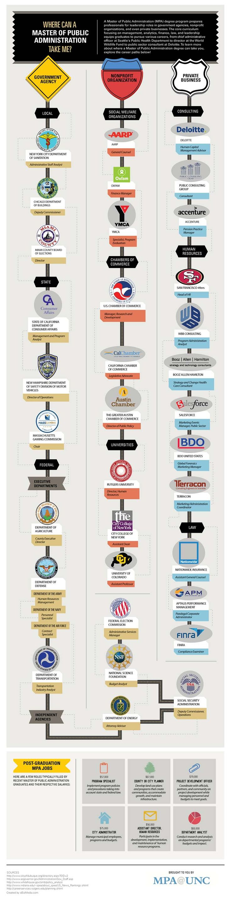 best 25 public administration ideas on pinterest master of