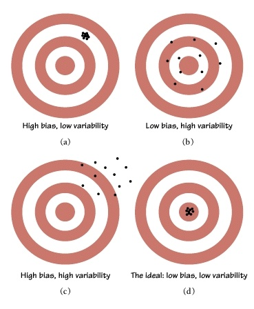 Sampling Distributions:  a) high bias and low variability  b) low bias and high variability  c) high bias and high variability  D) low bias and low variability (this is what we want).  If a sampling distribution is bias, no statistical methods will correct it.
