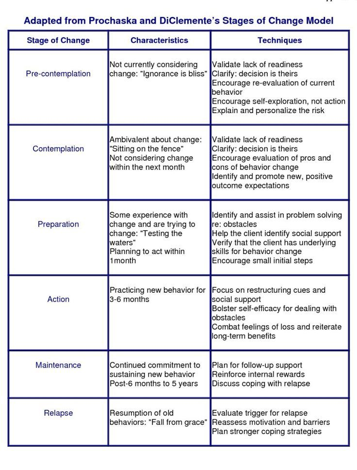 Image result for counseling theories comparison chart