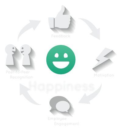 Best 25+ 360 degree feedback ideas on Pinterest Hr management - 360 evaluation