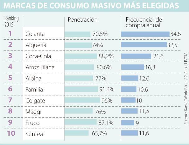 Colanta, Alquería y Coca-Cola, las más compradas en los hogares