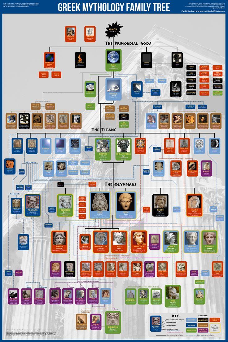 Greek Mythology Family Tree «  UsefulCharts.com