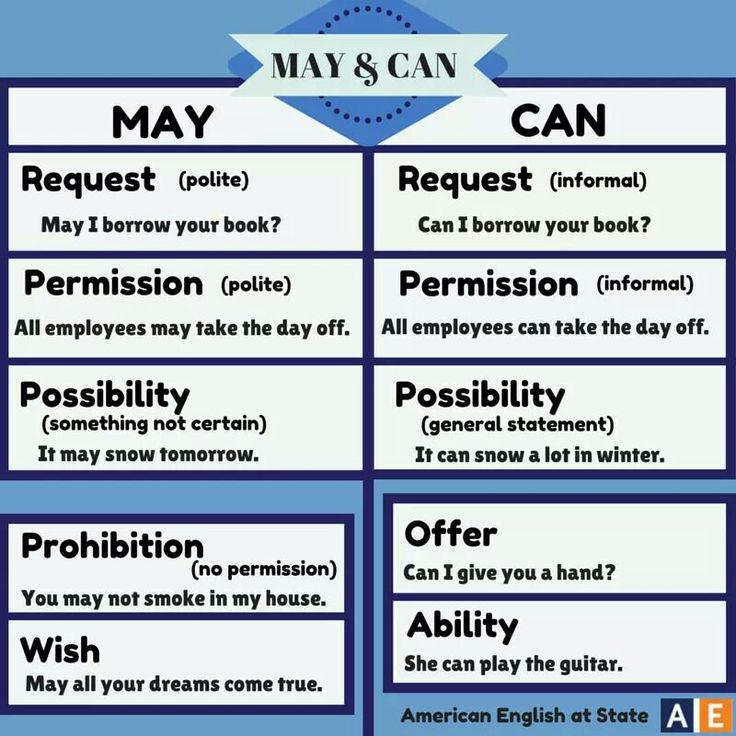 .#English #Grammar - May vs. Can - Excellent resources for #Modals which confuse students! Get more English tips - sign up for my mailing list and get 3 Instant Bonuses to improve your English now! - http://www.businessenglishace.com/1