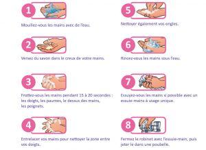 Laver mains hygiene affiche protocole lavage bien se - Protocole de lavage des mains en cuisine ...