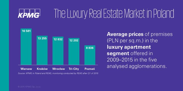 Average price per M2 of #luxury #apartments in 5 analysed cities ranged from 9 to 17 TPLN #realestate #KPMG #Property #KPMGPoland #Poland