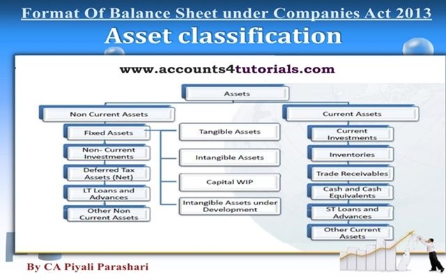 Balance Sheet, Profit And Loss Account under Companies Act 2013 - opening balance sheet template
