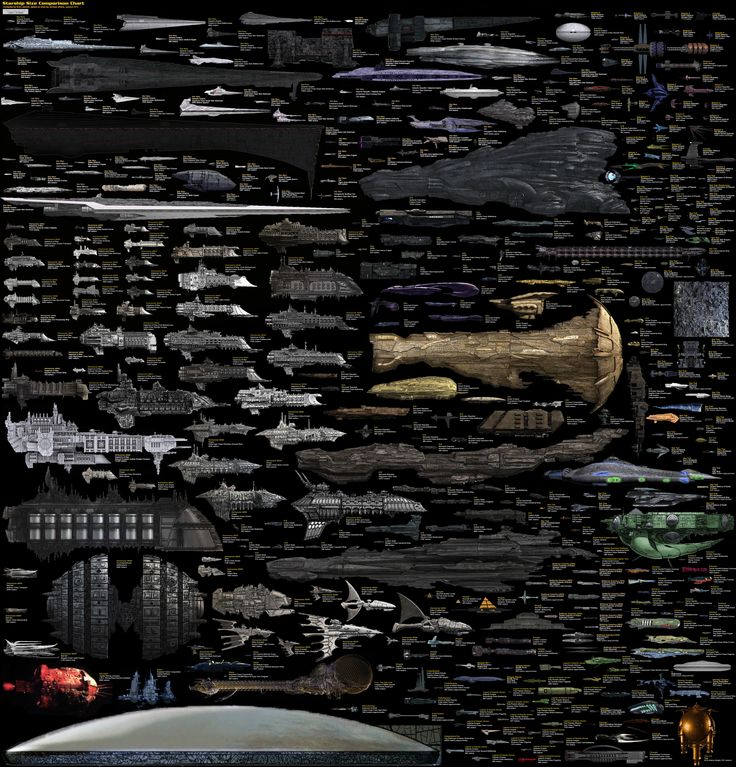 Gráfico comparativo de naves mostradas em filmes e séries, que todo o fã de ficção científica precisa ver