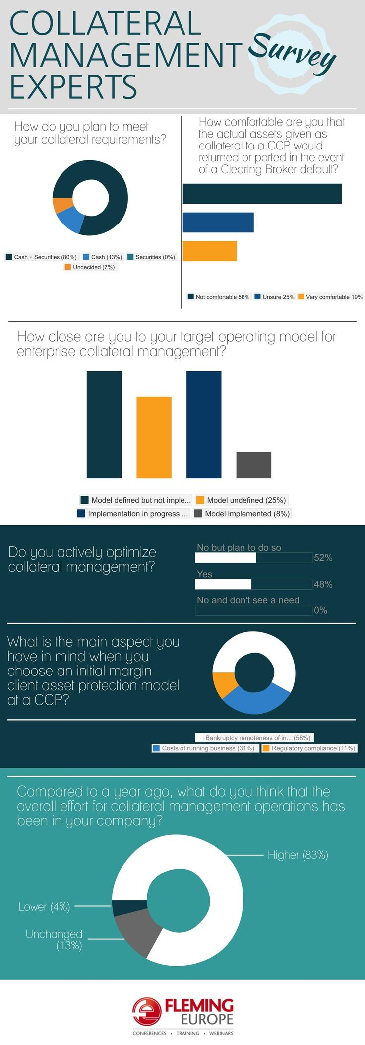 http://finance.flemingeurope.com/collateral-management-forum Collateral Management survey. The experts from the industry answered various questions during 8th Annual Collateral Management Forum.