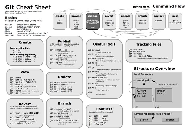 Making Sense of Git – A Visual Perspective - #Gitcheetsheet #Git #timeline…
