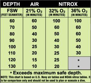 The Nitrox Myth? | Scuba Diving