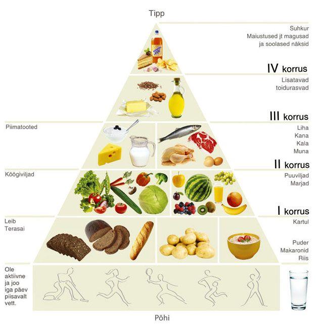 Estonia's Food Pyramid - Tervisliku toitumise informatsioon