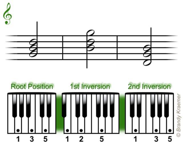 Acordes tríadas mayores para piano: Tríadas en Sol mayor para piano