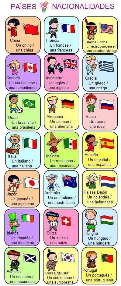 Países y #nacionalidades | Para imprimir | Pinterest | Spanish, Country and Spanish vocabulary