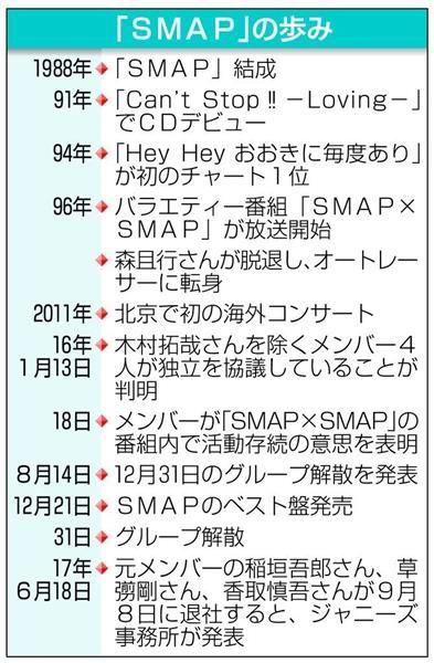 「SMAP」の歩み / 元SMAPの稲垣さん、草なぎさん、香取さんの3人、ジャニーズ事務所の契約終了へ / 産経ニュース #SMAP #ジャニーズ #産経ニュース