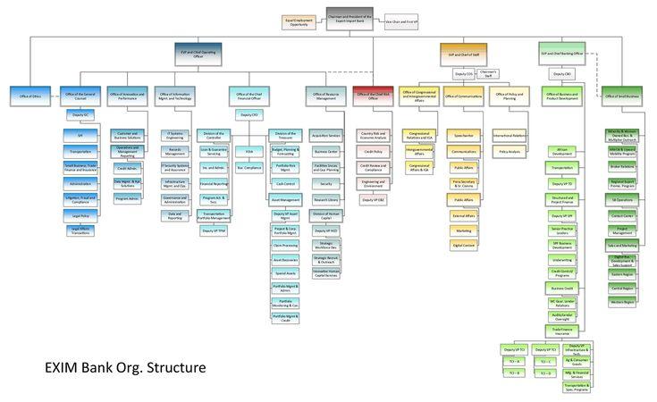 exim bank organizational chart