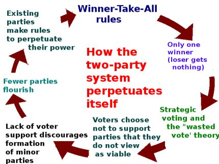 How the two-party system perpetuates itself.