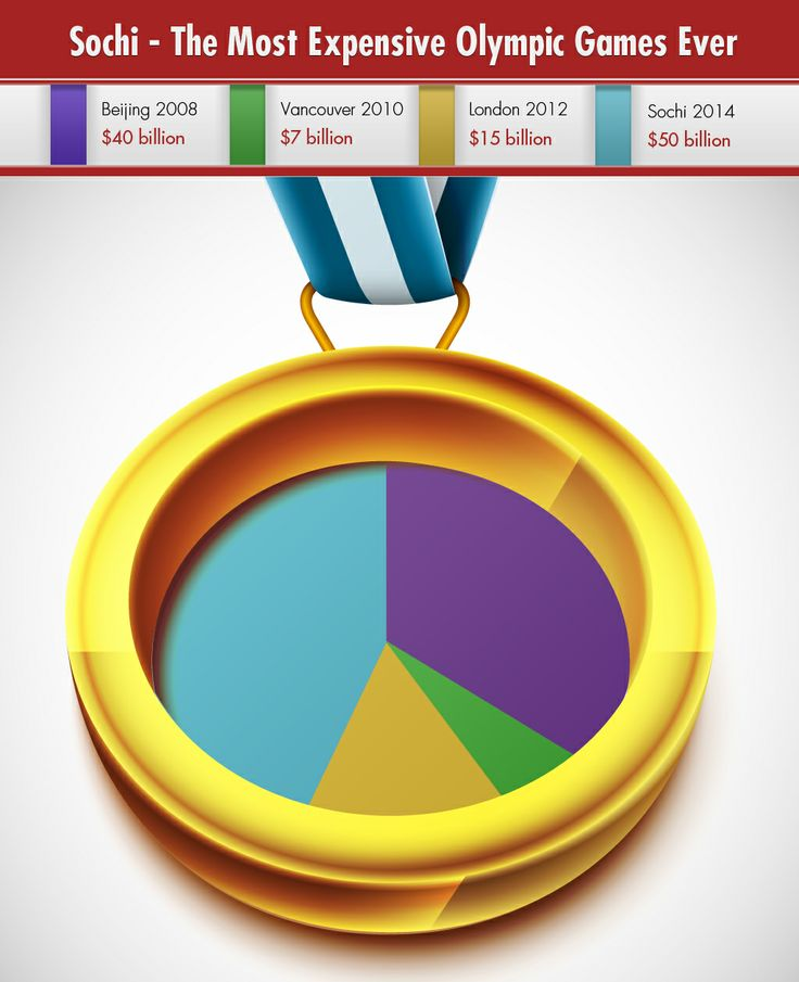 Sochi - The Most Expensive Olympic Games Ever