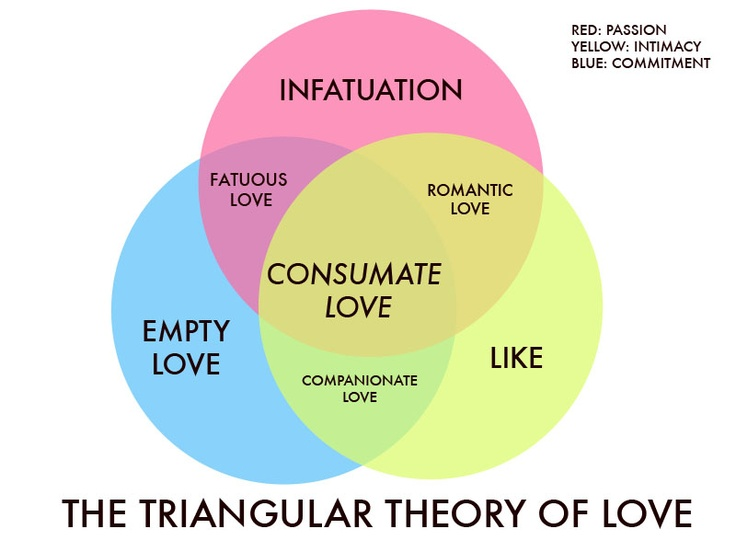 best 25 triangular theory of love ideas on pinterest a