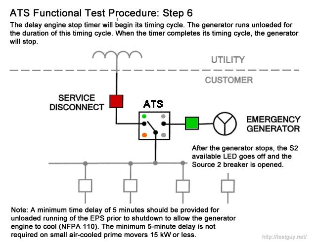 Functional Test Procedure for Automatic Transfer Switch (6 of 6)