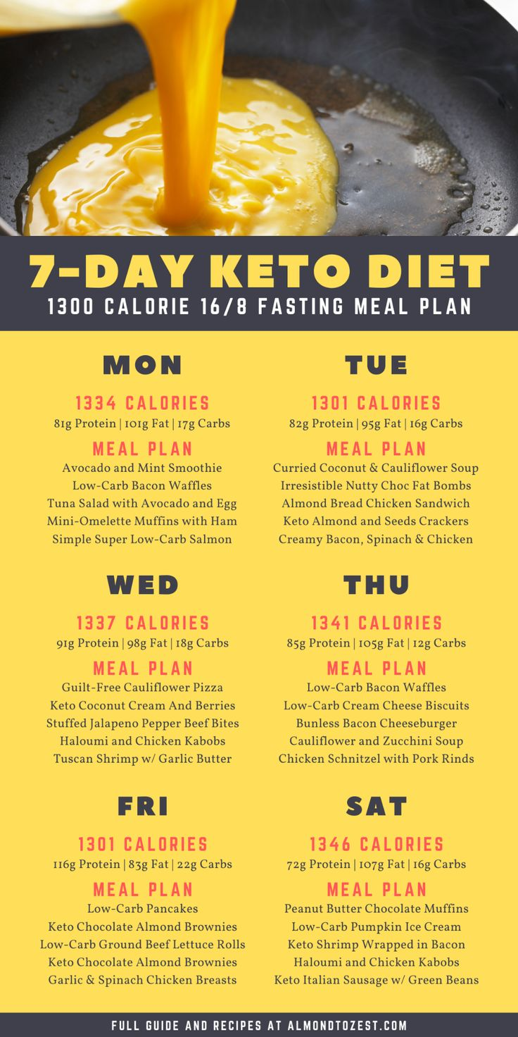 16/8 Intermittent Fasting Meal Plan For Beginners