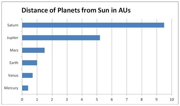 Distance of planets from the Sun in astronomical units (AU). Earth is the std unit & is one AU from the Sun, so an AU equals 93 million miles - the distance of the Earth from the Sun. Saturn is 9.5 AU from the Sun.
