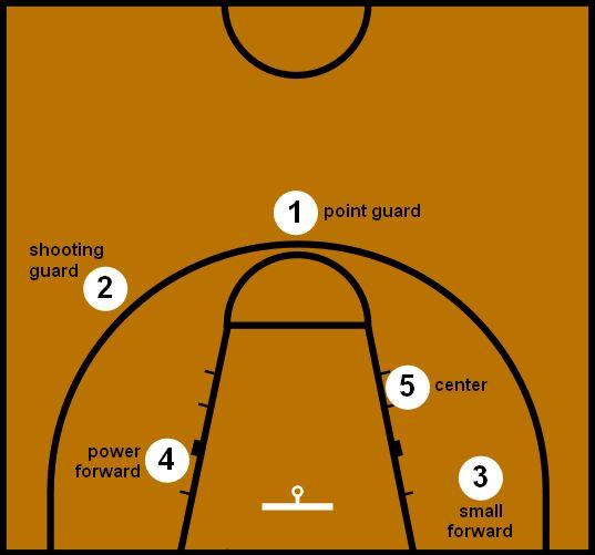 Basketball Positions