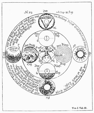 The eight globes and the central square represent the seven days of creation. The three worlds wherein creation occurs are symbolized by three concentric rings. The German words in the outer ring are extracts from the first chapter of Genesis. The words around the outside of the outer ring are The First Day. The four small globes inside the outer ring deal with the abstract phases of creation. The upper globe containing the triangle encloses the words Heaven and Earth. The globe to the right…