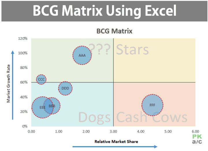 bcg matrix analysis of air asia
