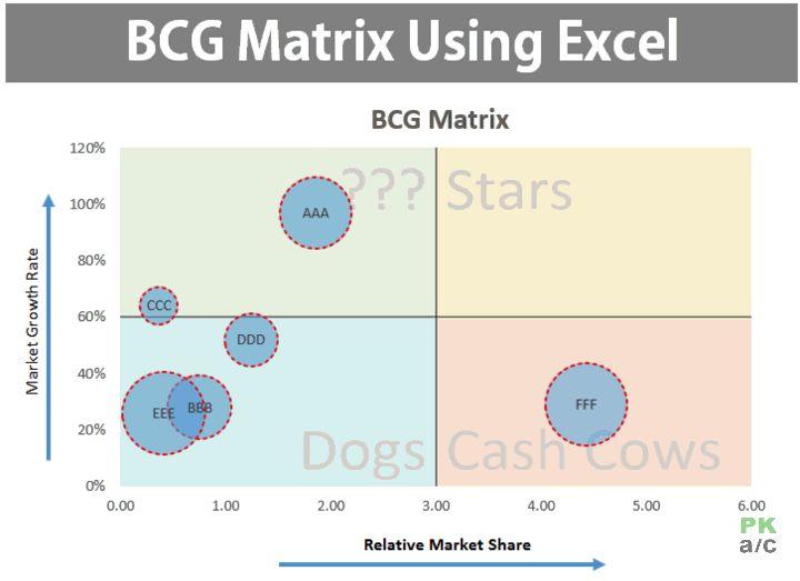 bcg matrix for ongc