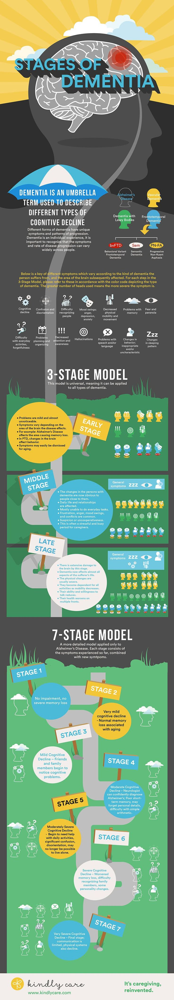 "Below are instructions on how to share the infographic associated with this article: Stages of Dementia: The 3-Stage and the 7-Stage Models Share this infographic on your social media: Share this infographic on your site: <p>Please include attribution to <a href=""https://www.kindlycare.com/"">https://www.kindlycare.com/</a> with this infographic.</p><p><a href=""https://www.kindlycare.com..."
