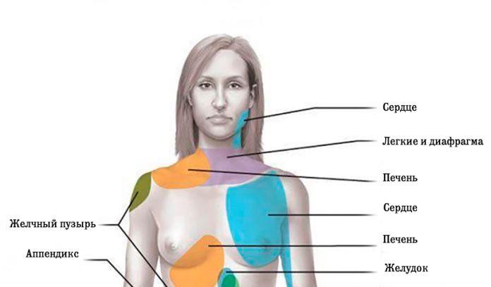 9 видов реферированной боли, которую вы должны знать, чтобы спасти свою жизнь