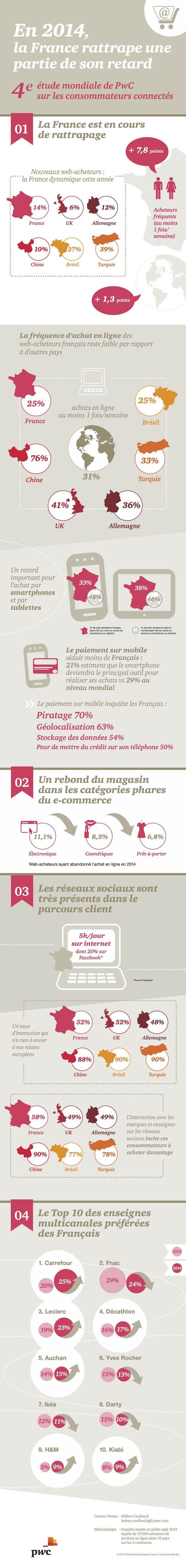 Infographie PwC sur les web-acheteurs (nov. 2014) : le taux de pénétration, la fréquence d'achat et les dépenses sont en hausse pour les distributeurs.