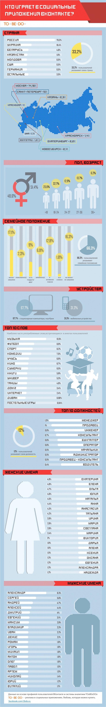 Кто играет в социальные приложения ВКонтакте?