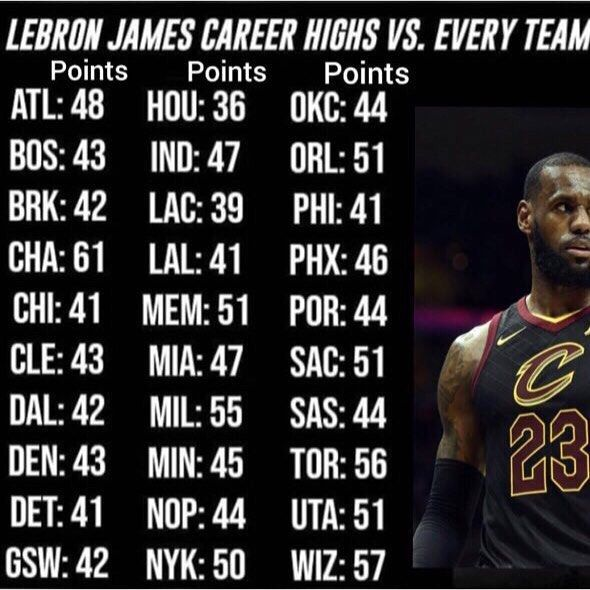 Lebrons Career High Vs Every Team In The League Lltk23 Repre23nt Lebron Career Lebron James