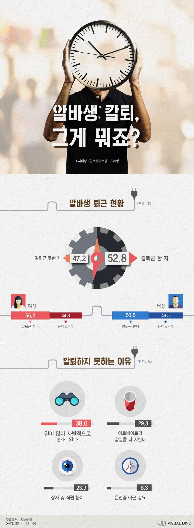 '칼퇴근'하지 못하는 아르바이트생 44.8%…왜? [인포그래픽] #parttime / #Infographic ⓒ 비주얼다이브 무단 복사·전재·재배포 금지
