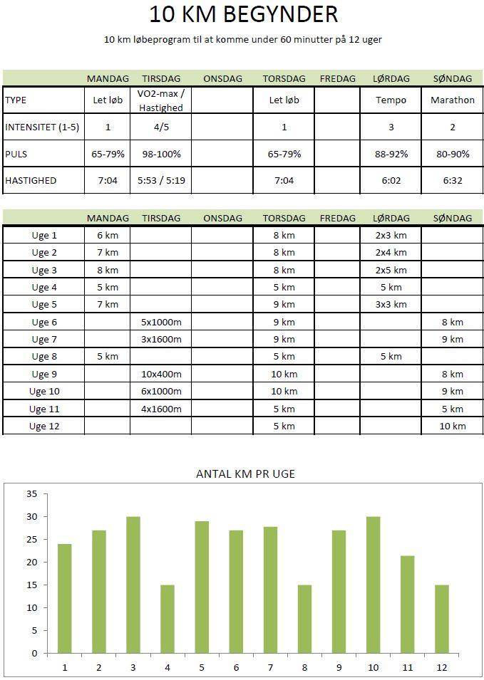 10 km løbeprogram under 60 minutter på 12 uger
