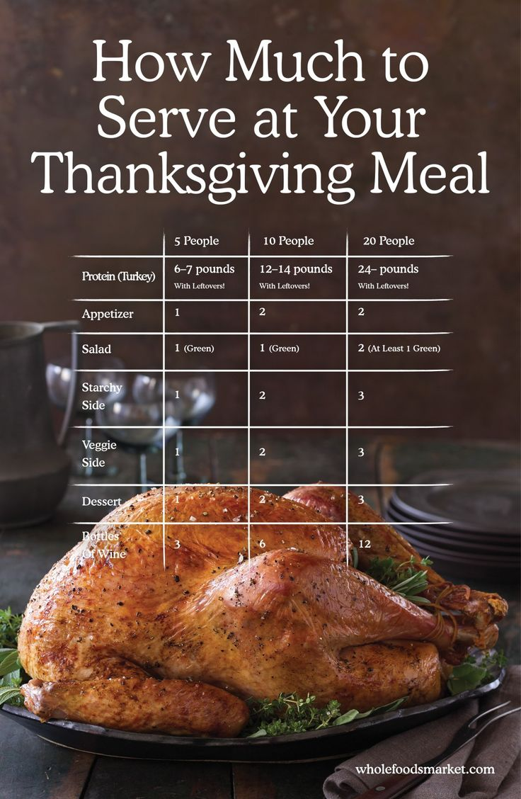Thanksgiving Servings Calculator: How Much Should You Serve? From apps to desserts, find out how much to serve for your guests this holiday.