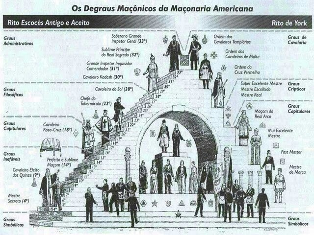 Degraus da Maçonaria Americana