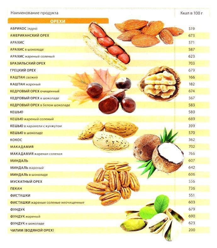 калорийность орехов 100 грамм