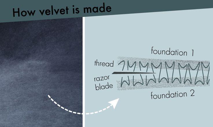 Velvet relaxation