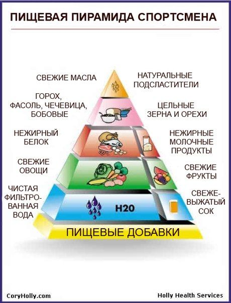 пищевая пирамида спортсмена