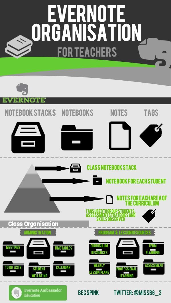 Evernote Organisation for Teachers | Created in #free @Piktochart #Infographic Editor at www.piktochart.com