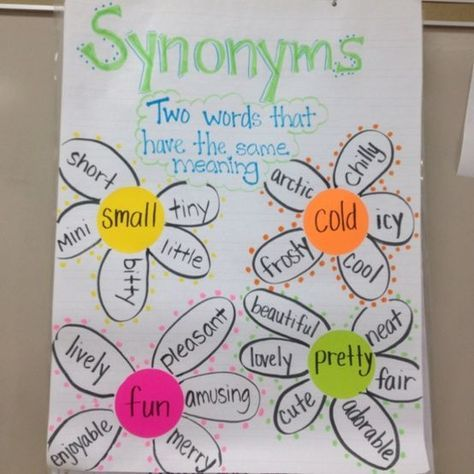 Could do this with Latin/Greek Roots too! Pinner said: Synonyms- have each student draw a word, and find their own synonyms... We could make a whole garden!