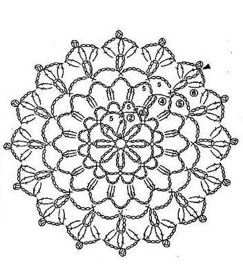 Circle unit crochet pattern