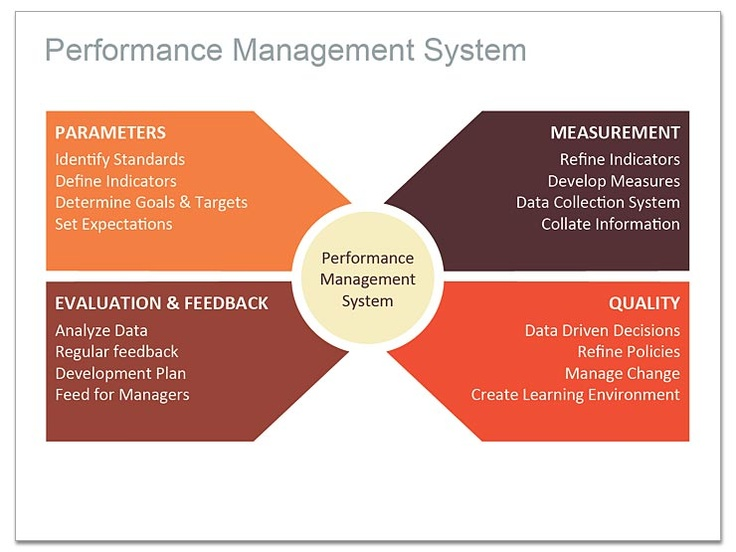 the ideal performance management system essay A performance management system sets criteria for evaluating worker productivity and contributions this allows business owners to guide performance ideal.