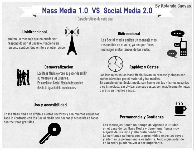Diferencias Mass Media VS Social Media