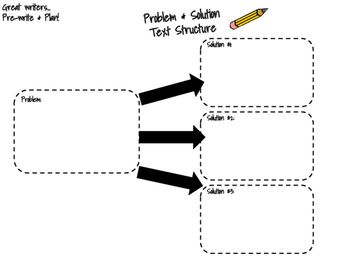 Graphic Organizer-Problem & Solution Text Structure